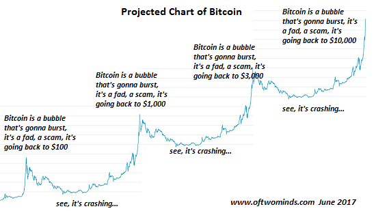 BTC-projected