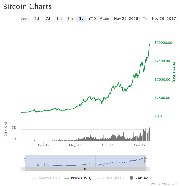 Bitcoin hit 10000